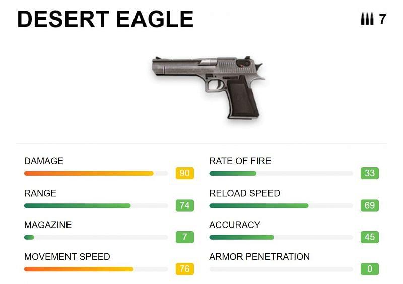 Desert Eagle di Free Fire: Harga, cara membeli, dan lainnya